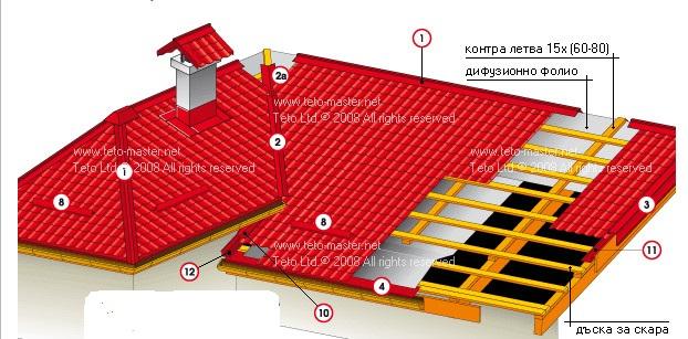Покривни аксесоари